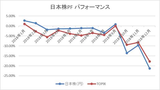 日本株PFパフォーマンス