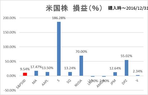 米国株損益率