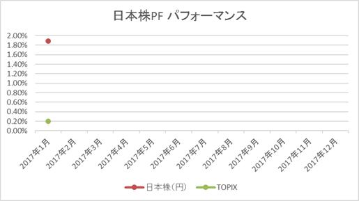 日本株2017年1月月次パフォーマンス