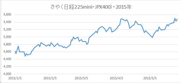 20150529さやグラフ(日経225mini・JPX日経インデックス400先物)