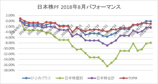 日本株PF8月パフォーマンス