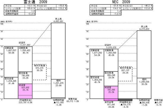 2社比較_富士通_NEC_2009