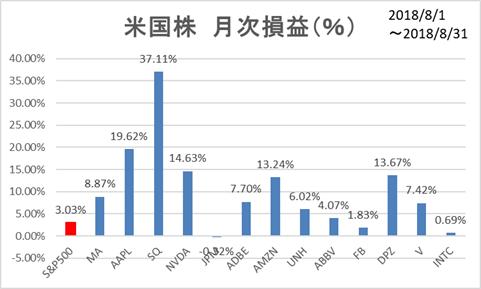 米国株月次損益(8月)