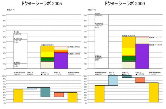 2社比較_ドクターシーラボ_2005_2009