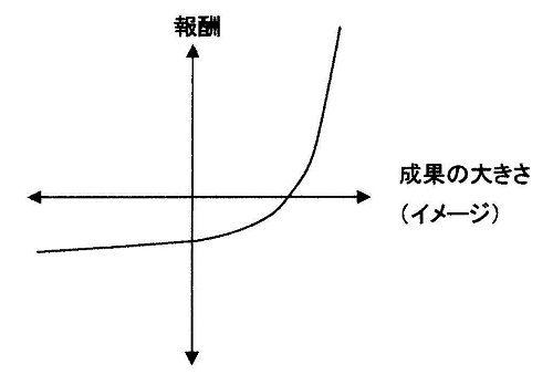 報奨イメージ500