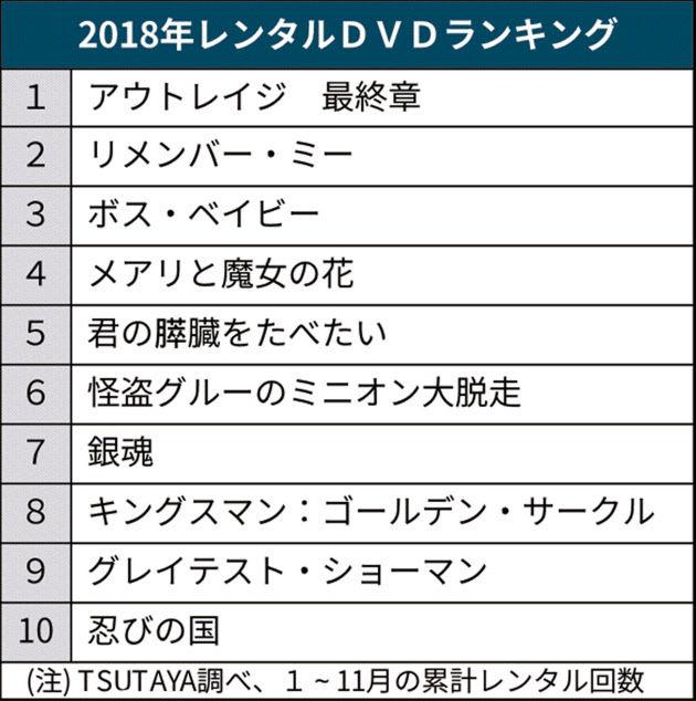【DVD/CD】「アウトレイジ」DVDレンタル1位 2018年レンタルランキング、TSUTAYA調べ
