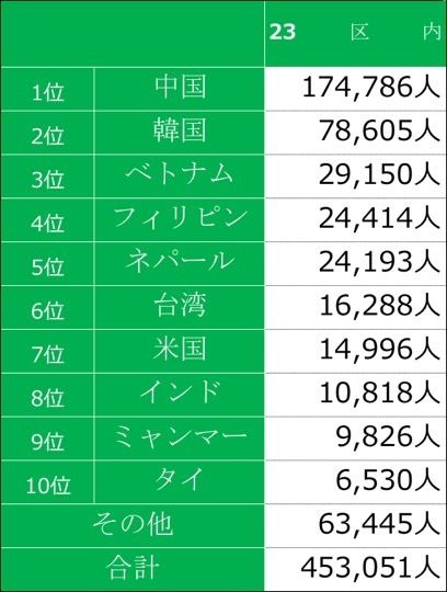 【中国人・韓国人が1位2位独占!】在日外国人の出身国別にみた、東京23区居住区ランキング TOP10発表へ