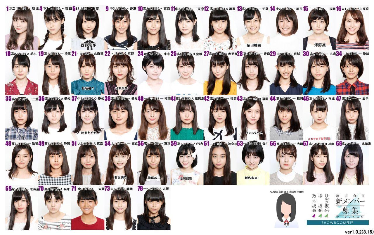 【速報】坂道合同オーディション、候補生の選ぶ好きなメンバーランキング完全版がこちらw w w x