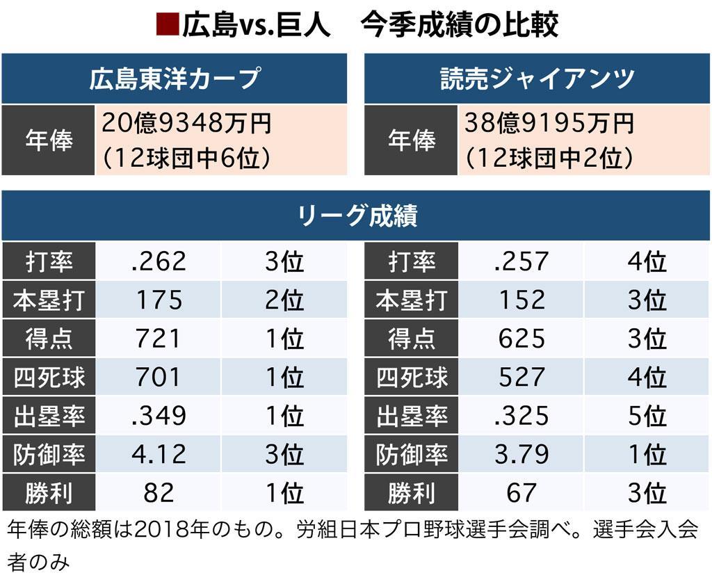 広島が2年ぶりに日本シリーズへ 年俸ランキングでわかる巨人コスパの悪さ 3億円プレーヤーら不発〈dot.〉