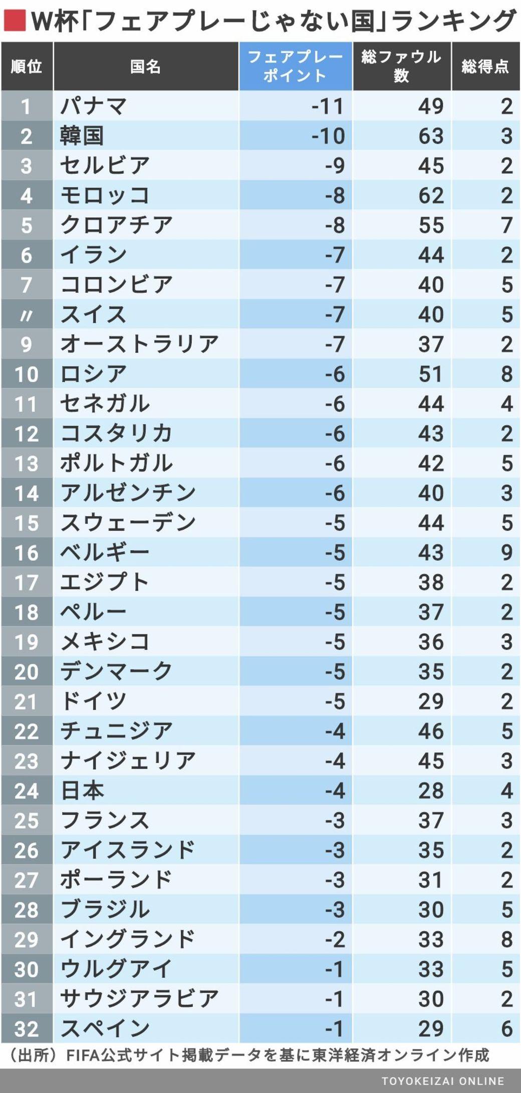 W杯 「フェアプレーじゃない国」ランキング・・・1位パナマ、2位韓国