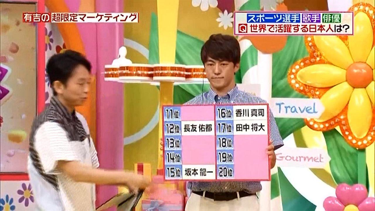 【ヒルナンデス】「世界で活躍する日本人TOP10」1位イチロー 2位大谷翔平 3位錦織 4位渡辺謙 5位本田圭佑 6位羽生結弦 ★3