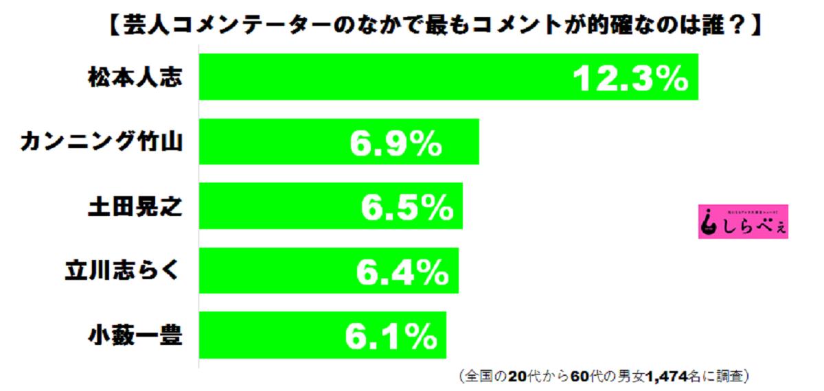 【テレビ】<最も的確な芸人コメンテーターランキング!>第3位:土田晃之、第2位:カンニング竹山、1位はやっぱりあの大物