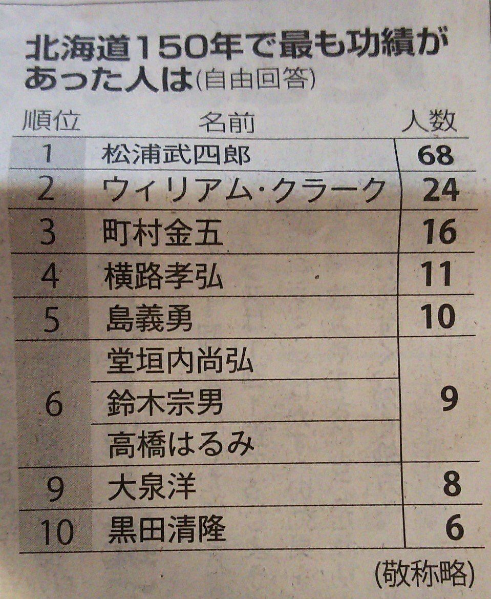 【さあ大◯だ】北海道150年の偉人TOP10が発表される