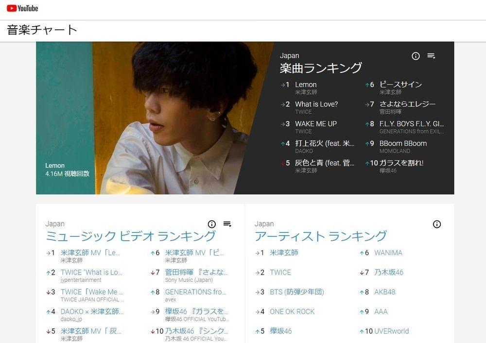 【オリコン終了】「YouTube音楽チャート」が日本で公開される このTOP10が分からなければ終わってるぞ [242521385]