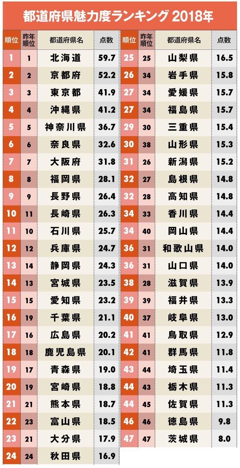 【2018年度】47都道府県魅力度ランキングが発表