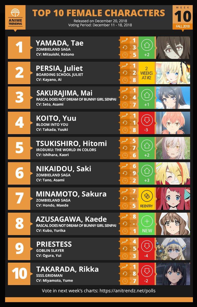 アニメ女性人気キャラクターTOP10がこちらwwwwwwwwww