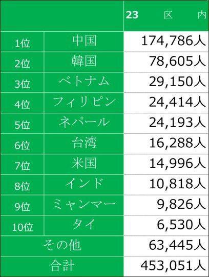 【在日外国人】在日外国人の出身国別に見た、居住区ランキング TOP10 IN 東京23区 [08/26]