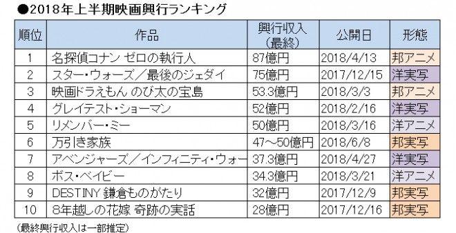 【映画】18年上半期映画興行ランキングTOP10 1位の名探偵コナンが席巻も100億円超えゼロ
