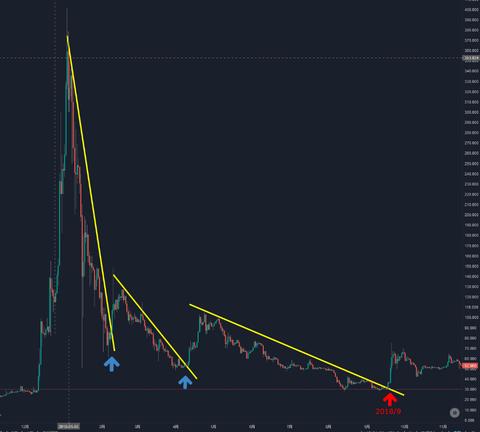 リップルバブルチャート2