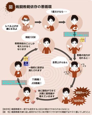 戦闘教範の悪循環