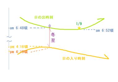 冬至 日の出日の入り時刻説明図