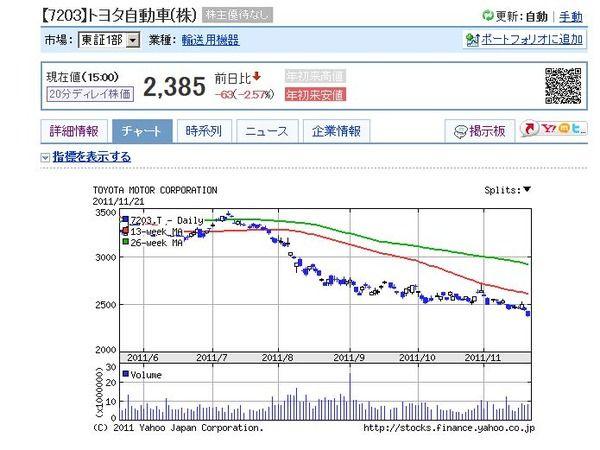 TOYOTA株価,株式 (1)