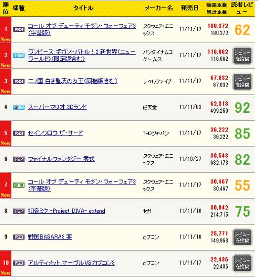 携帯,ゲーム週間売上ランキング (1)