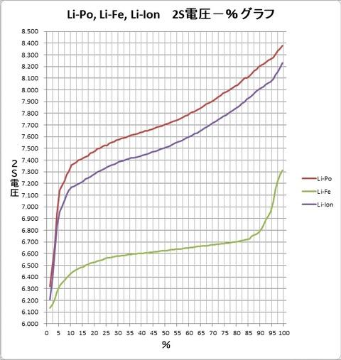 Li-Po,Li-Fe,Li-Ion電圧%グラフ3
