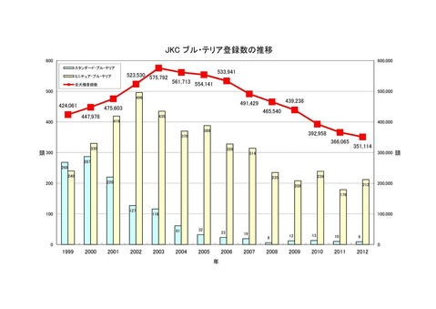 2012ブル・テリア登録数