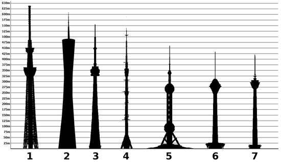 Tallest_towers_in_the_world_international