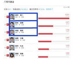 八尾市議会選挙