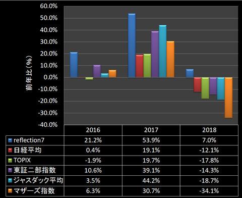 2018市場平均