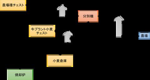 小麦分別プラント系統図
