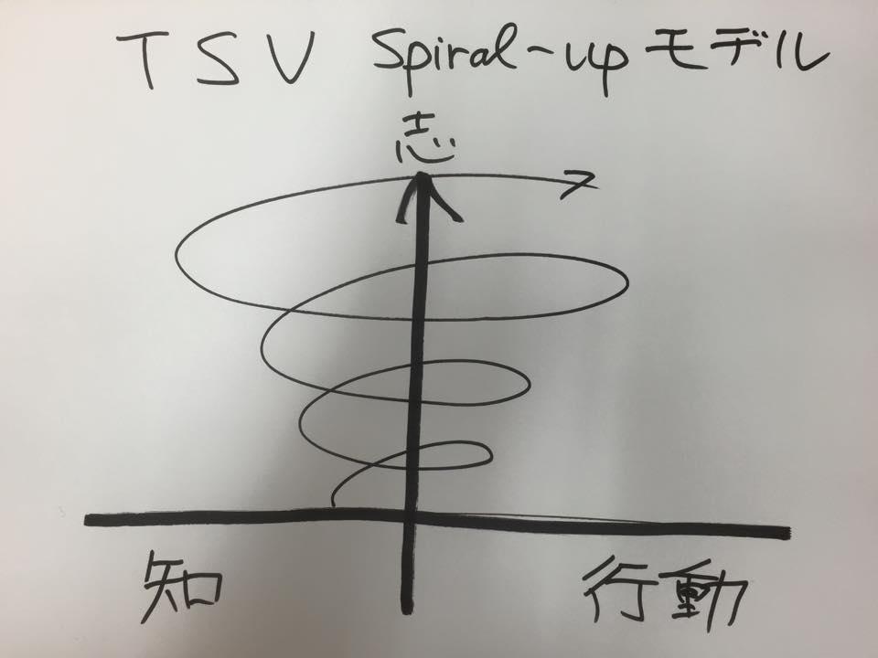 spiral-up