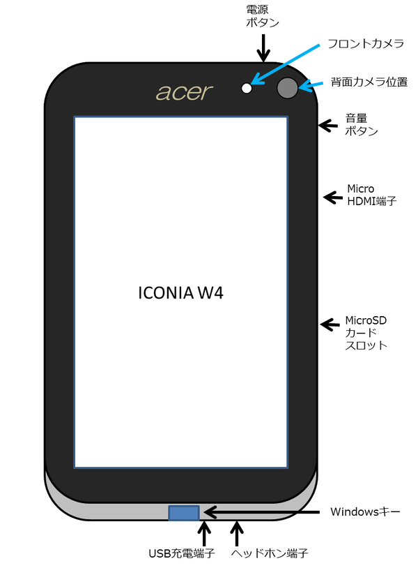 ICONIA-W4