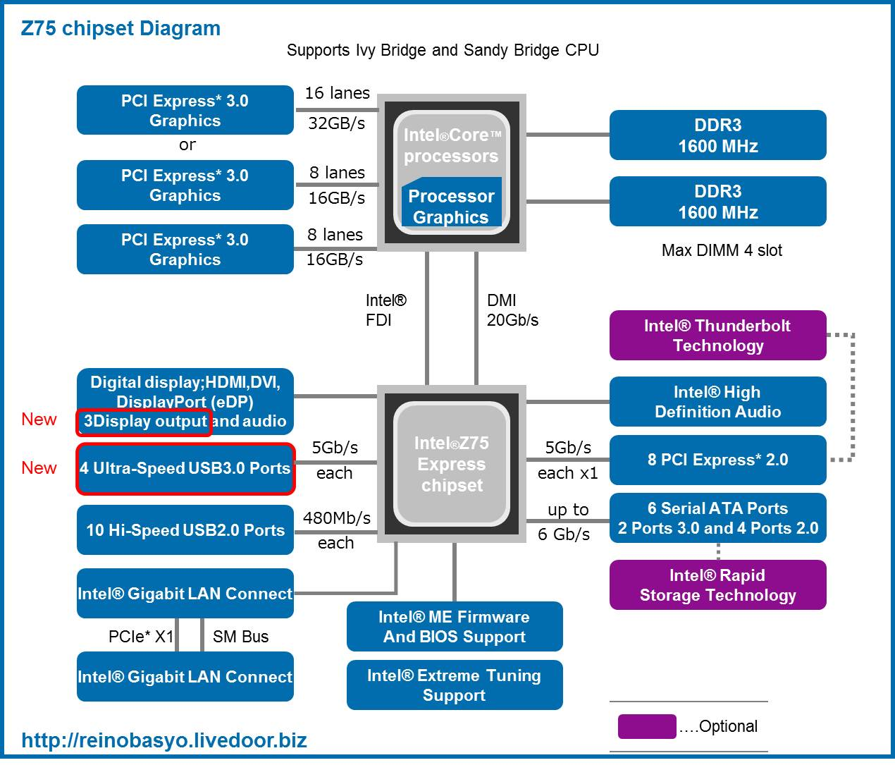 Intel 7シリーズ (Z77 / Z75 / ...