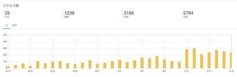 月間3,000PVを達成し、ブログのアクセスアップについてレポート