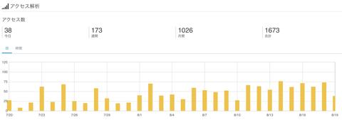 月間1,000PVを達成し、ブログのアクセスアップについてレポート