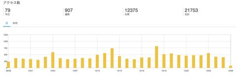 月間10,000PV達成したので、そこにたどり着くまでを振り返りレポート【音楽アフィリエイト】