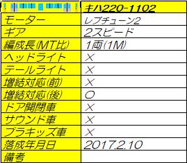 キハ220-1102dx