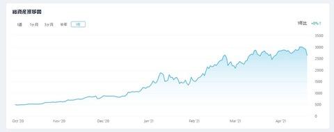 【仮想通貨】タダで手に入れたBTC(ビットコイン)が5倍以上になってた件w