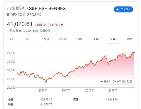 【インド株】効率の良いインド株への投資