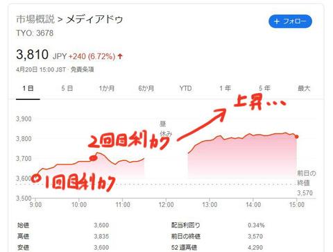【日本株】二番底を想定した利益確定が日本一ヘタクソな男