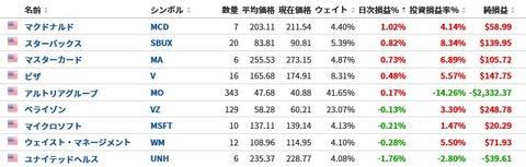 【米国株マラソン152日目】可もなく不可もなく【40勝52敗】