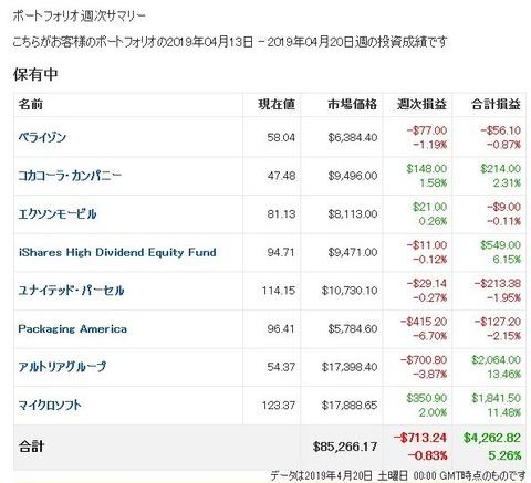 【2019年4月第3週】米国株ポートフォリオ週次損益
