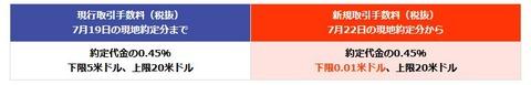 【楽天証券】7/22より米国株の最低取引手数料『0.01米ドル』の驚愕の引き下げ!⇒大手3証券『0米ドル』