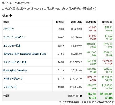 【2019年4月第1週】米国株ポートフォリオ週次損益