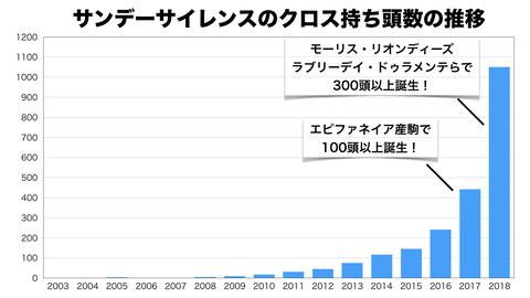 サンデークロス頭数の年別推移.001