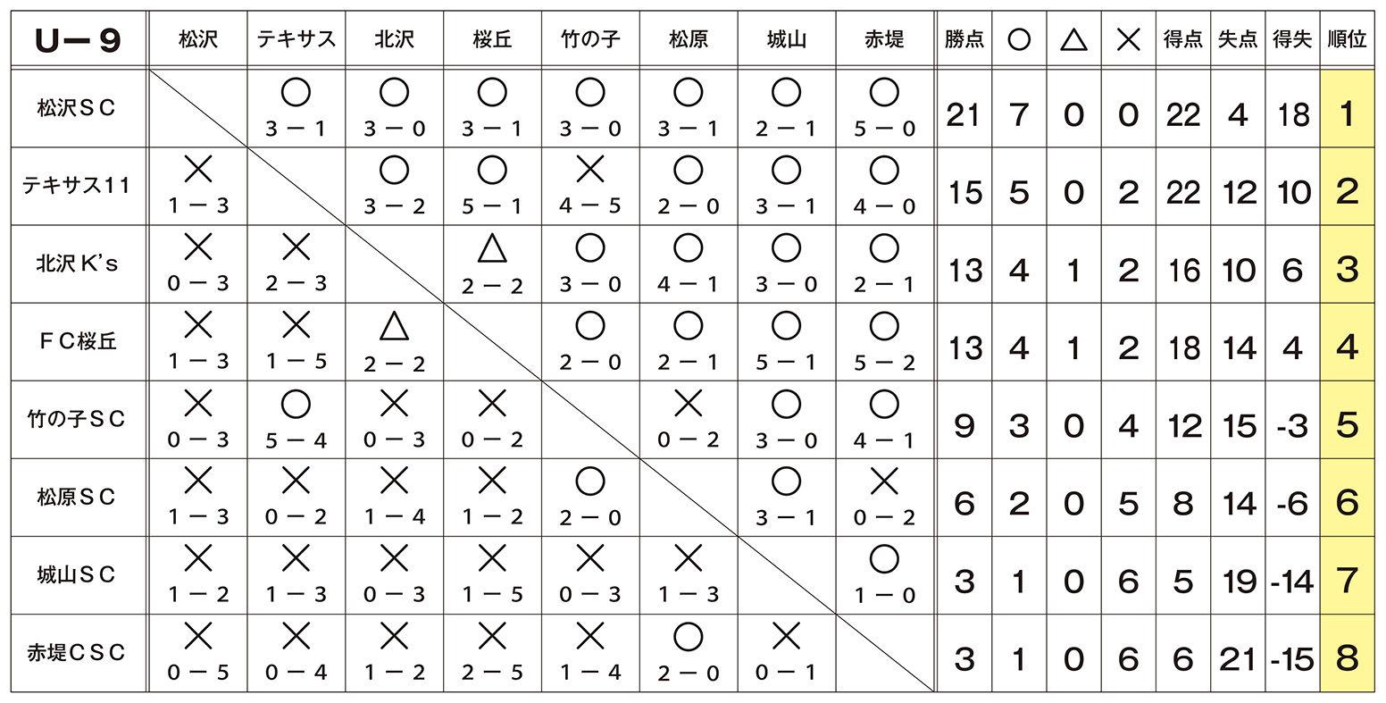 S-Eastリーグ星取表_U9