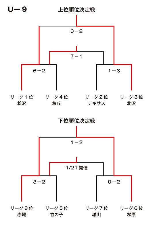 S-Eastリーグ順位_U9
